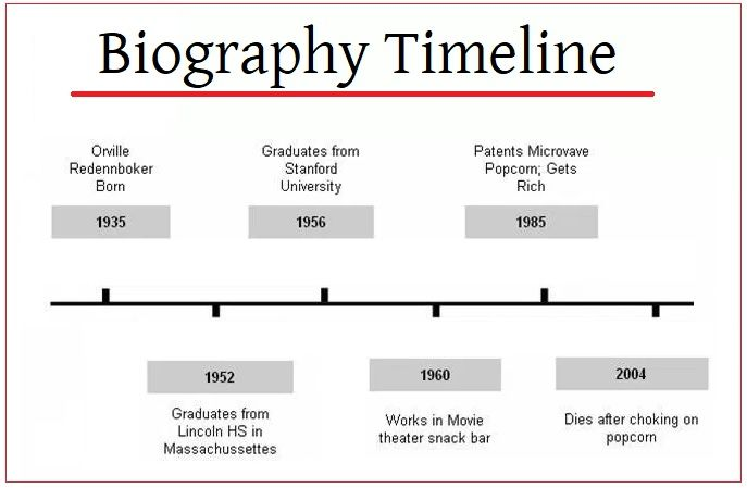 4 biography timeline templates