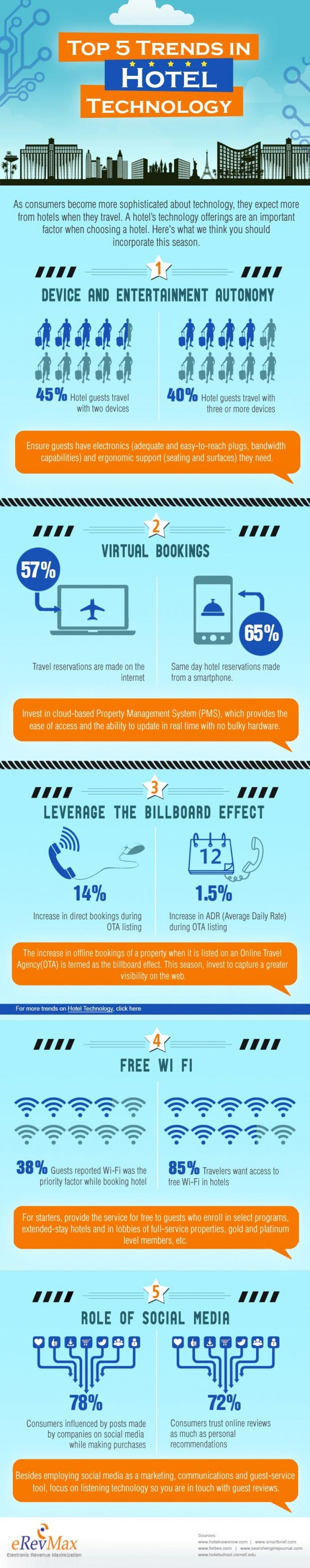Infographic: Cinci tendinţe tehnologice în hoteluri