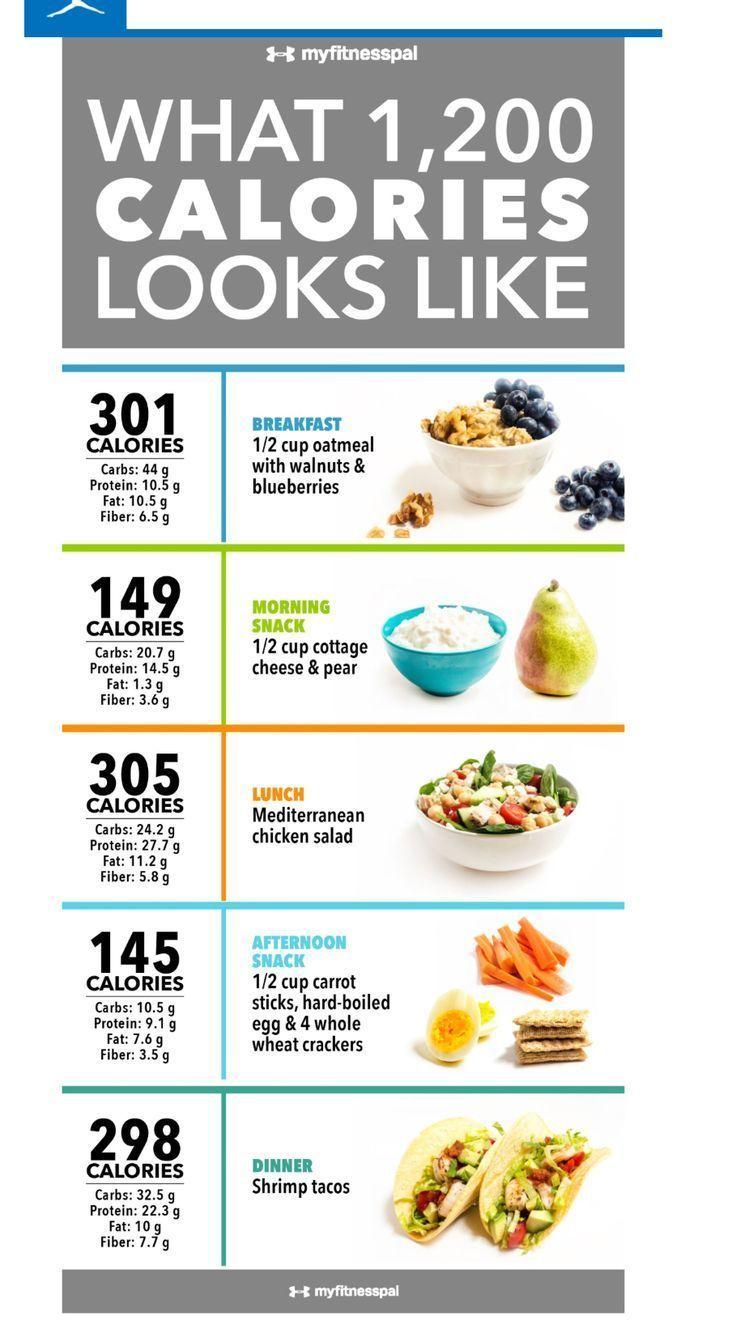 Diät mit 1000 Kalorien pro Tag