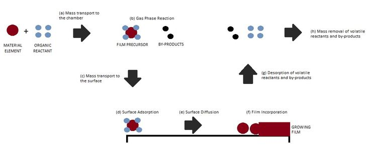 Reaction Mechanisms of Chemical Vapor Deposition, the microfabrication article gives detail overview on Chemical Vapor Deposition (CVD) with CVD process.