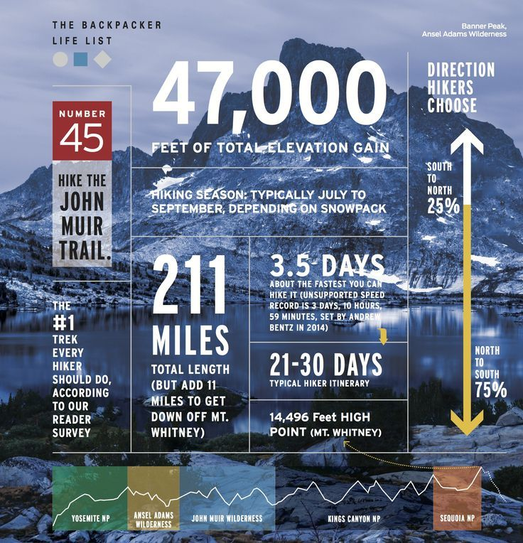 Our readers agree: the John Muir Trail is the #1 hike that every backpacker should do.
