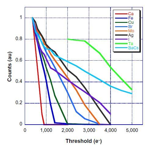 Figure 8 Threshold scan of the normalized intensity for monochromatic X-ray lines.