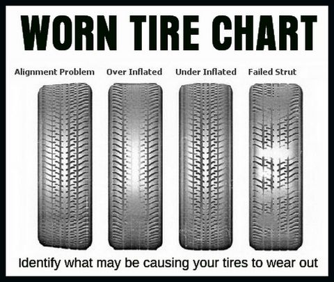 Identify what may be causing your tires to wear out by using this chart