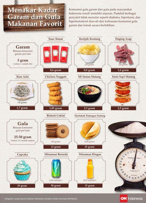 Menakar Kadar Garam dan Gula Makanan Favorit Anda