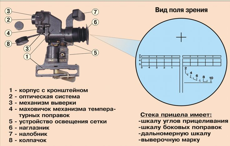 Ручной противотанковый гранатомет рпг-7в состоит:
