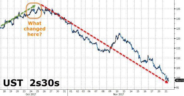 Is This The Real Reason Why The Treasury Curve Has Been Collapsing For A Month? https://betiforexcom.livejournal.com/28620071.html  A 'funny' thing happened a month ago. The Treasury yield curve suddenly started to collapse... despite gains in stocks and positive economi data surprises... the question is, why?Here's one possible reason why..Originally submitted by GovTrader,TL/DR: Tax reform creates pension fund incentive to buy 30yr bonds NOW.Currently, the top corp tax rate in the US is…