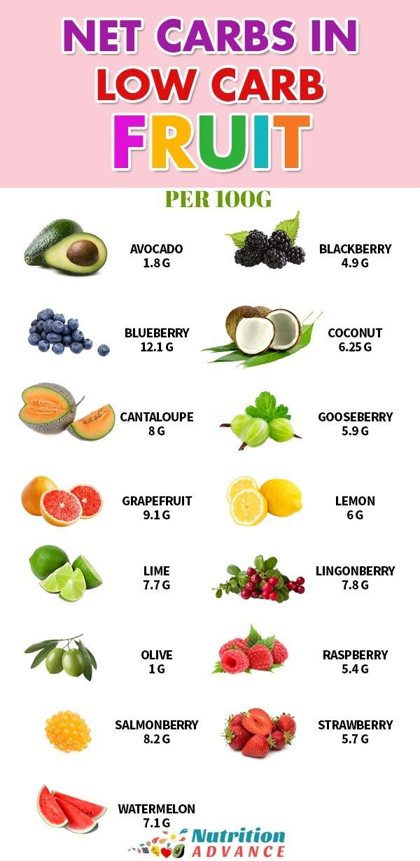 The 15 Best Low Carb Fruits Includes Full Nutrition Profiles Low Carb Fruit Keto Fruit Carbs