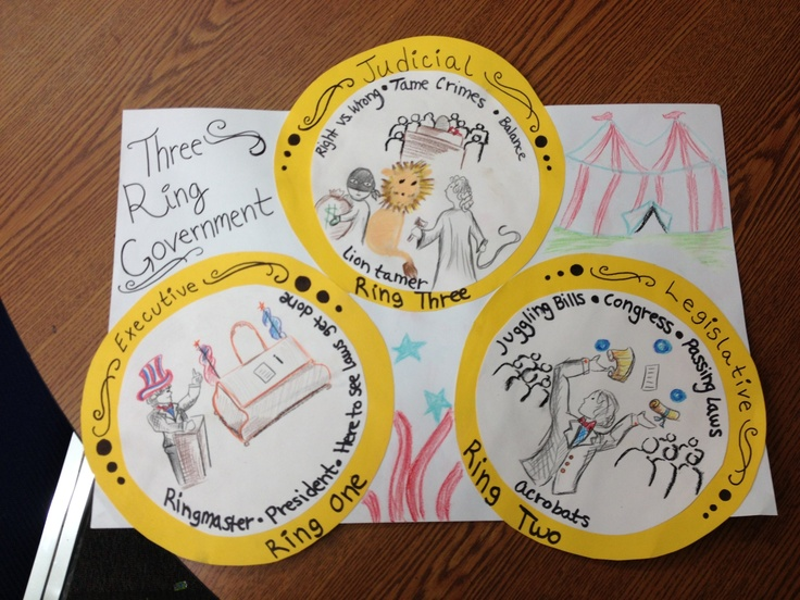 Project I came up with to teach the three branches of government accompanies the school house rock three ring circus. Fifth grade