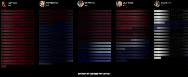 English Premier League: Most Appearances.
