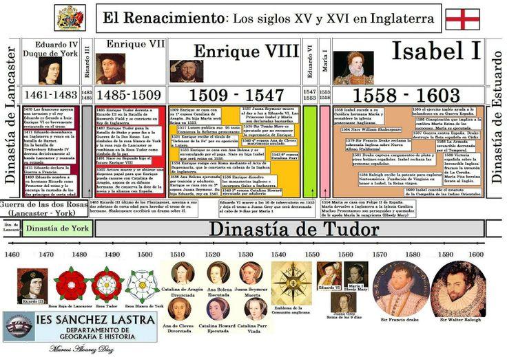 History CLIL - Bilingual Section - IES Sánchez Lastra: Ejes Cronológicos 1ª Ev.