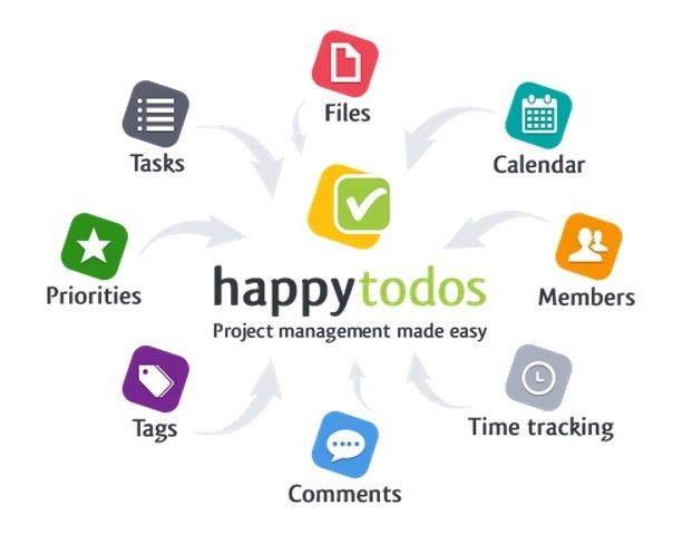 Project Tracking Software - To really meet deadlines - http://www.happytodos.com/project-tracking-software/