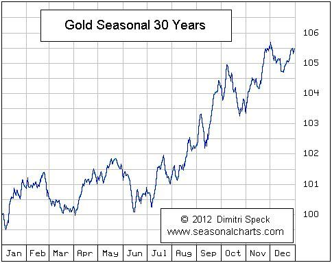Gold Prices Chart 30 Years