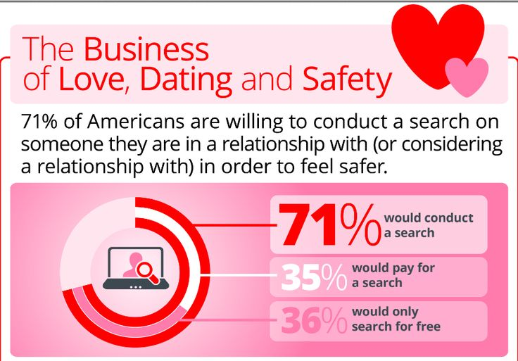 Internet Dating and Romance Scams