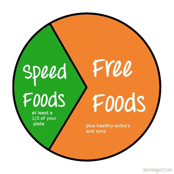 A useful post to help others understand the benefits of speed foods (used to be superfree foods, but has slightly changed/been updated)