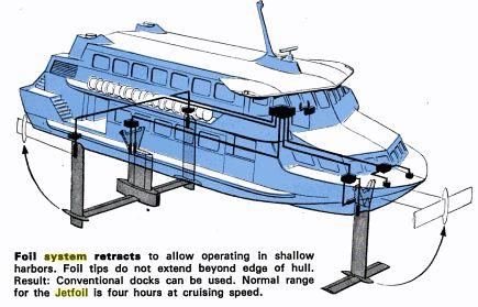 labelled diagram of kawasaki jetfoil fast ferry diagram. Black Bedroom Furniture Sets. Home Design Ideas