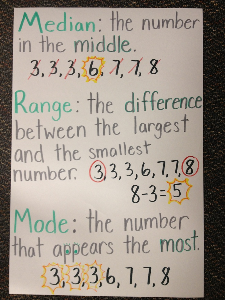 Mean Median Mode And Range Posters Great Classroom