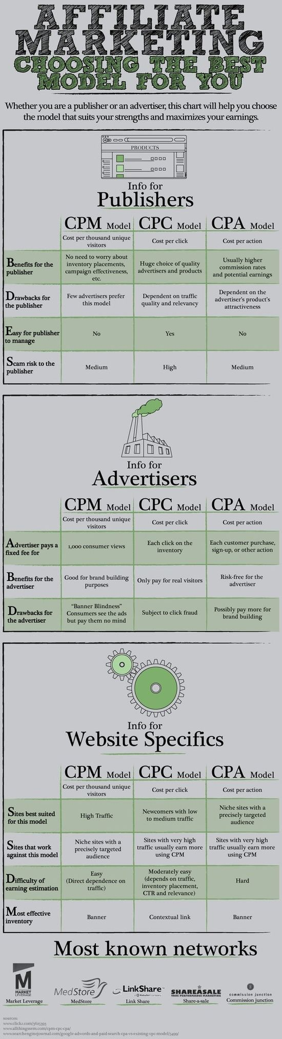 Affiliate Marketing Choosing The Best Model #Infographics www.socialmediamamma.com