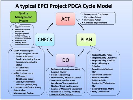 Apply the PDCA Cycle for Continuous Improvement on EPCI Project