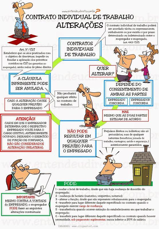 Contrato Individual De Trabalho - AlteraçõEs