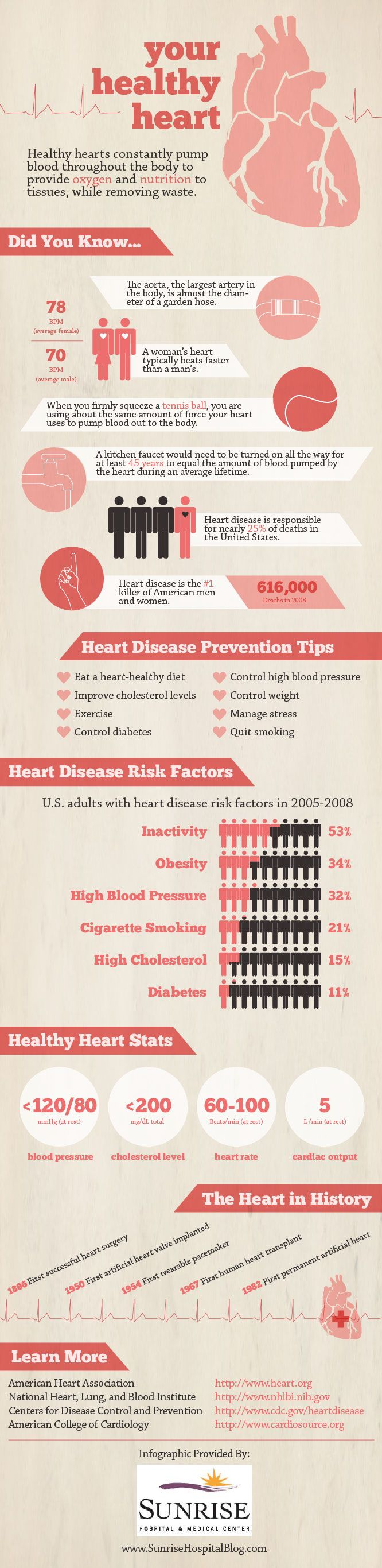 Get the inside scoop on heart disease risk factors and learn what you can do to stay healthy!