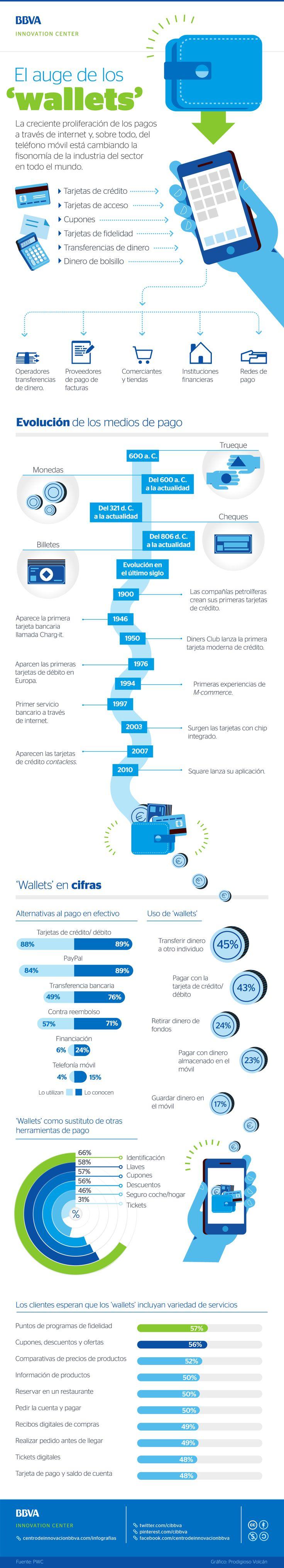 Infografía: el auge de los 'wallets' - CIBBVA