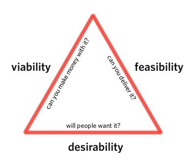 The golden triangle of product design and development.
