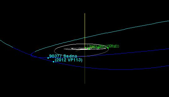 Orbits of outer planets, Pluto, Sedna, and 2012 VP113