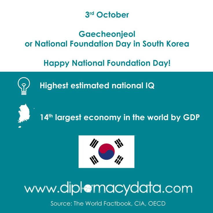 Highest estimated national IQ and 14th economy in the world by GDP. Happy #SouthKorea National Foundation Day! #diplomacydata