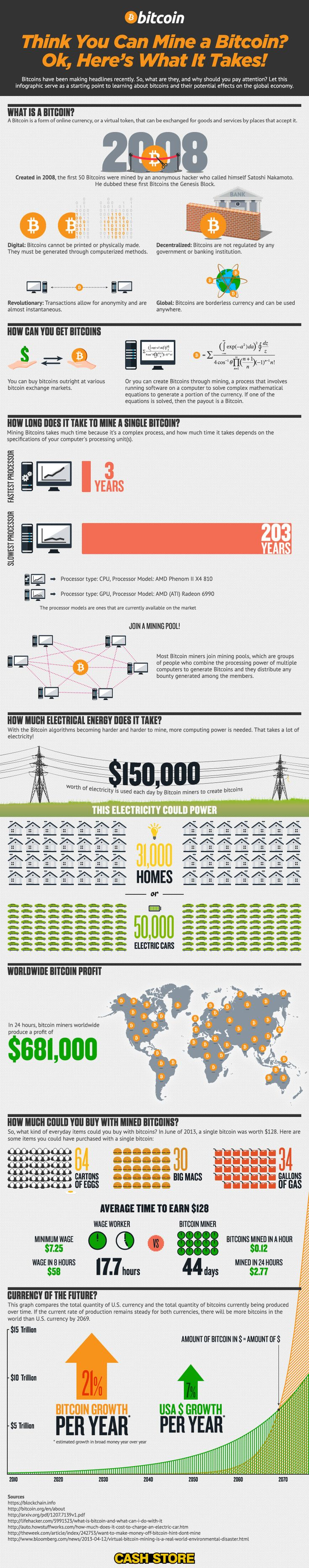 81 best the best of bitcoin infographics images on pinterest bitcoin infographic think you can mine a bitcoin heres what it takes ccuart Image collections