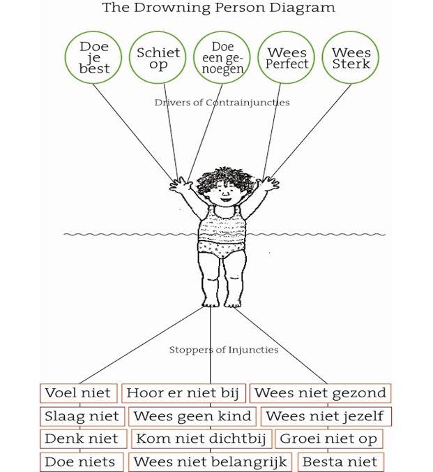 Onbewust zeg je dingen tegen je kind die behoorlijk wat gevolgen kunnen hebben. Deze diagram maakt je daar van bewust.