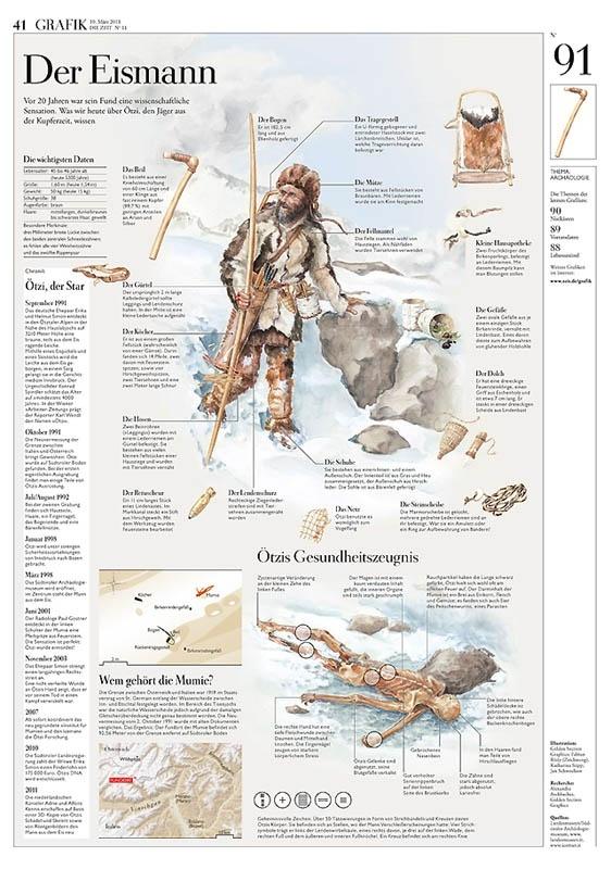 Der Eismann - Eine Oetzi Infografik ...