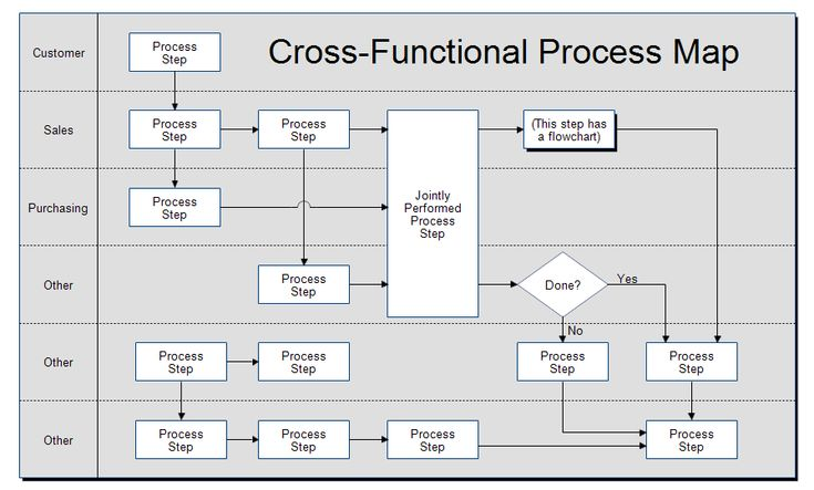 Business process flow template fbccfo Image collections