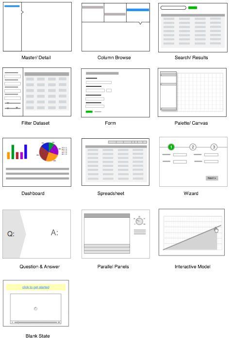 Standard screen patterns