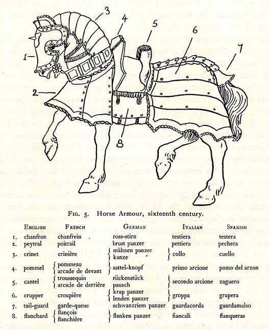 16th Century Horse Armor Diagram  Part Names In Each