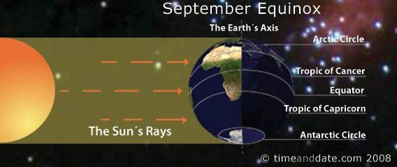 """There are two equinoxes every year – in September and March – when the sun shines directly on the equator and the length of day and night is nearly equal. Seasons are opposite on either side of the equator, so the equinox in September is also known as the """"autumnal (fall) equinox"""" in the northern hemisphere. However, in the southern hemisphere, it's known as the """"spring (vernal) equinox""""."""