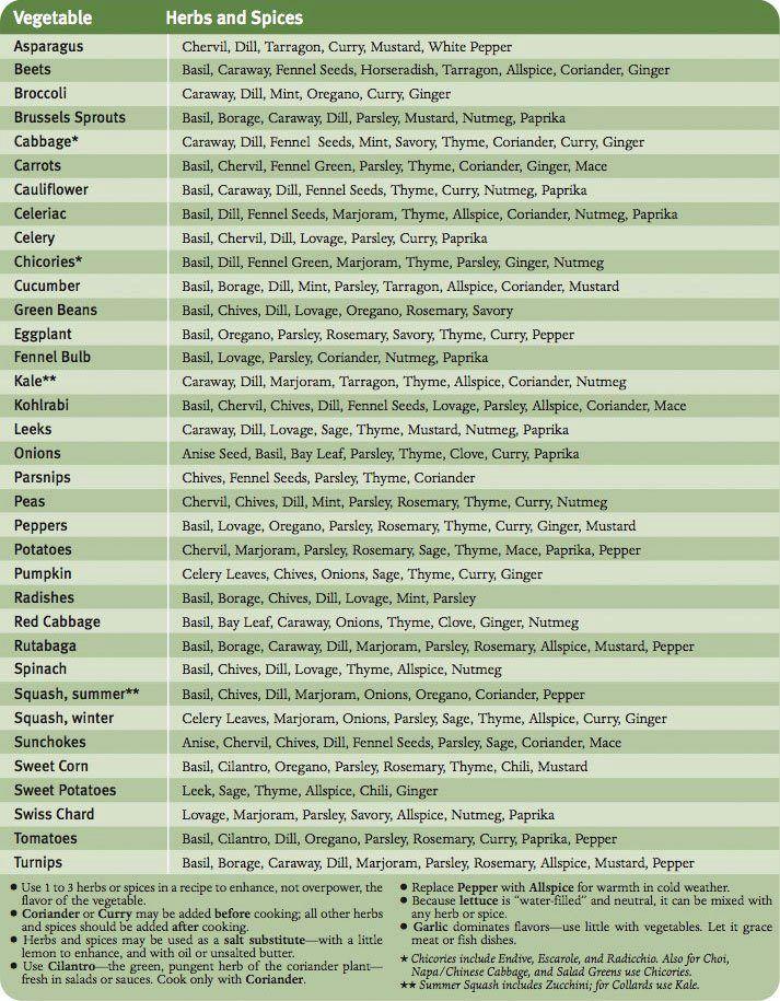 Handy spice guide http://citisenoftheworld.blogspot.ca/2011/06/kitchen-guide.html