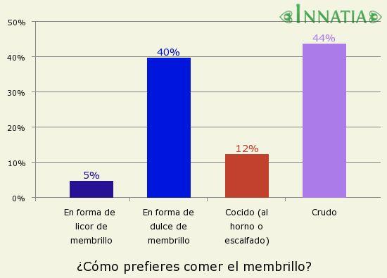 Gráfico de la encuesta: ¿Cómo prefieres comer el membrillo?