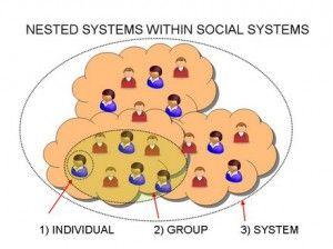 IT'S THE SYSTEM! - In thinking about history and human development within our history it is critical to think in terms of systems that connect individual people within a social web with conventions and values.  More than a sum of the individuals within, systems perpetuate themselves even as the individuals within the system change. http://www.leftyparent.com/blog/2011/01/30/its-the-system/