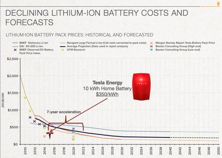 Tesla Hitting the Battery Accelerator
