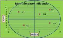 Cómo identificar y clasificar los grupos de interés.