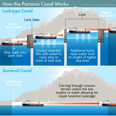the panama and suez canals essay Panama canal essay - panama canal essay the canal was the best thing that ever happened to panama the panama canal was started under president roosevelt and completed by his successor, william howard taft the canal was built across an isthmus, a narrow body of land that connects two larger land areas, which connects north and south america.