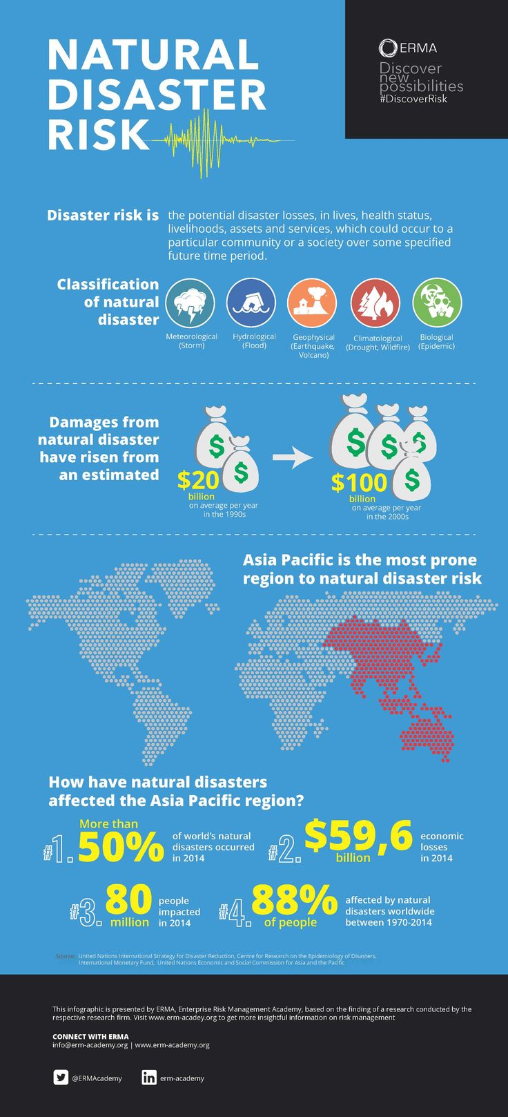How serious is the damage caused by natural disaster risk apparently damages from natural