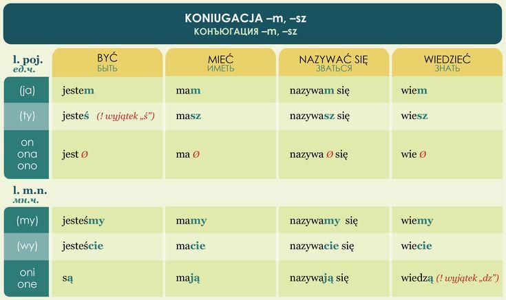 POLSKI JAZYK / КУРСЫ ONLINE / Мои курсы