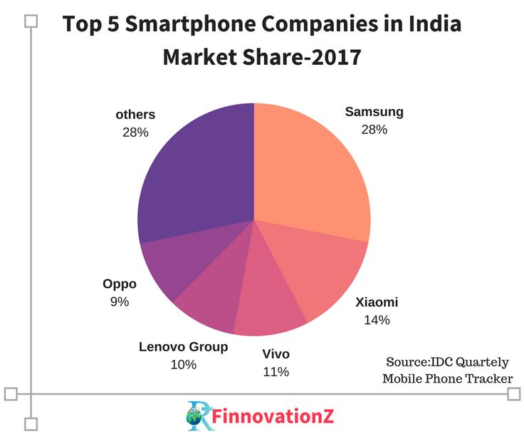 Top 5 Smartphone Companies in India Market Share-2017 #FinnovationZ