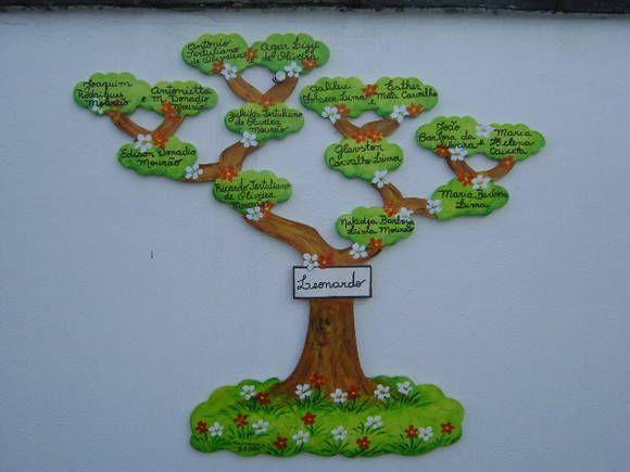 arvore-genealogica