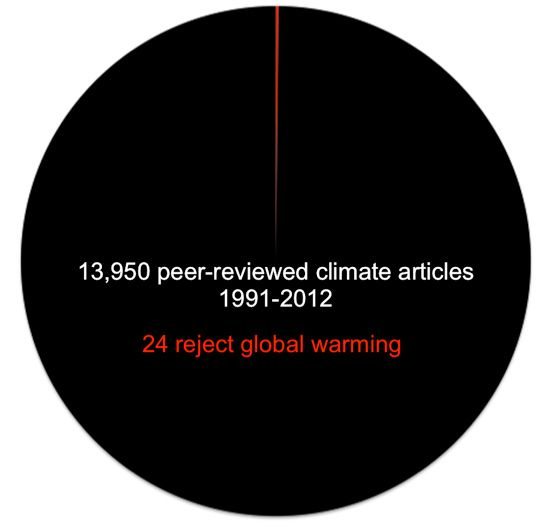 Lawrence Powell looked at 13,950 articles. Out of all those reams of scientific results, how many disputed the reality of climate change?    Twenty-four. Yup. Two dozen. Out of nearly 14,000.    So let this be clear: There is no scientific controversy over this. Climate change denial is purely, 100 percent made-up political and corporate-sponsored crap.