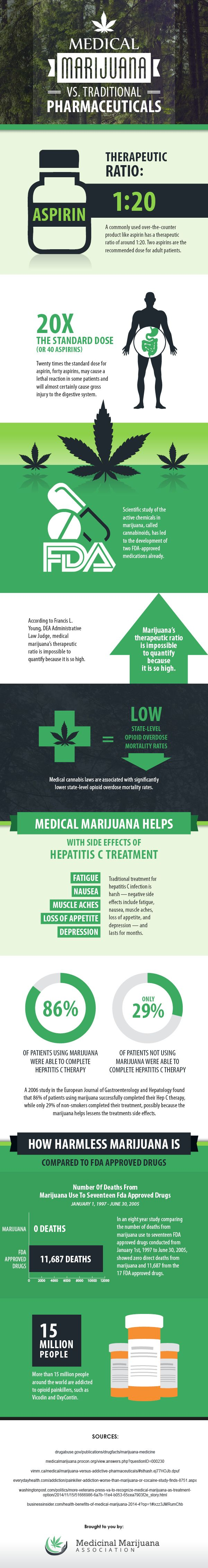 [Infographic]_Medical_Marijuana_vs._Traditional_Pharmaceuticals-_How_They_Stack_Up