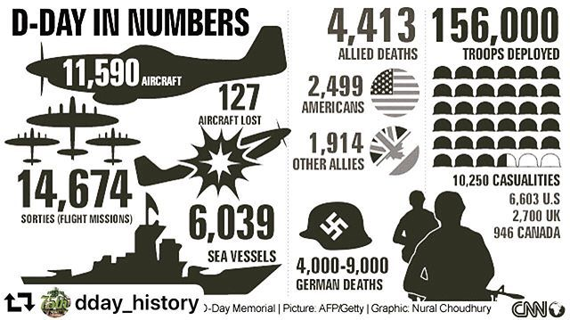 D-Day in numbers 1944-2019 # #numbers #omahabeach #infantry