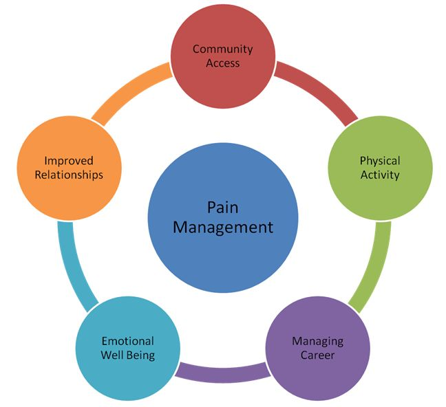 health policy and chronic pain management essay The stanford chronic pain self-management program: an interview with workshop leader orvie prewitt reprinted with the kind permission of celeste cooper setting goals when living with chronic.