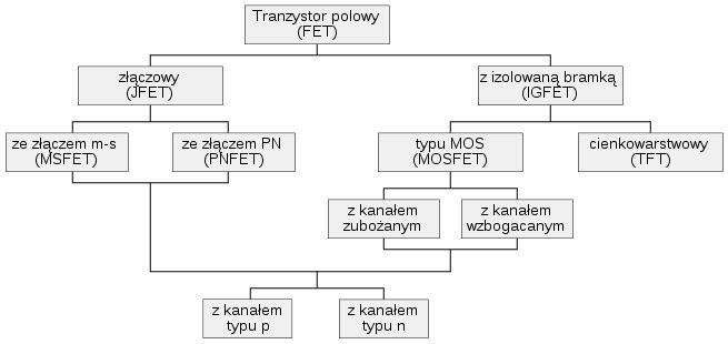 Tranzystory unipolarne zwane także POLOWE to takie w, których prąd płynie przez półprzewodnik o jednym typie przewodnictwa. Prąd wyjściowy jest w nich funkcją napięcia sterującego.